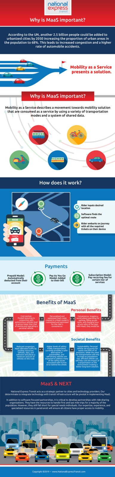 Why is MaaS Important? [Infographic]
